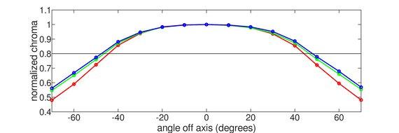 Razer Raptor 27 165Hz Horizontal Chroma Graph