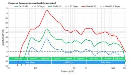 Samsung Q7F/Q7 QLED 2017 Frequency Response