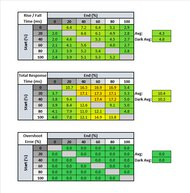 Gigabyte M32U Response Time Table