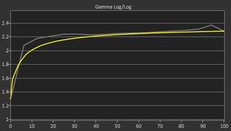 LG 34GN850-B Pre Gamma Curve Picture
