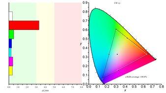 LG 27GP83B-B Color Gamut sRGB Picture