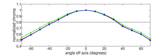 MSI Optix MAG271CQR Horizontal Chroma Graph