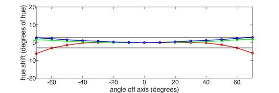 Acer Nitro VG271UP Pbmiipx Horizontal Hue Graph