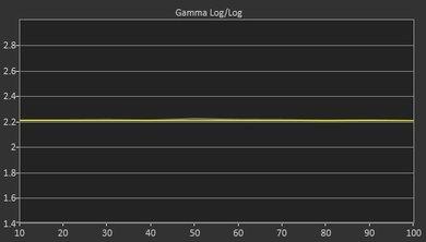 Samsung M5300 Post Gamma Curve Picture
