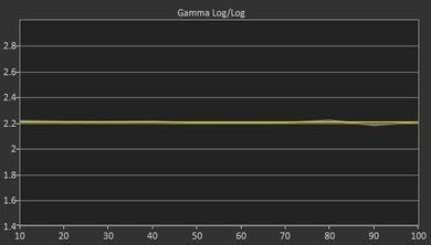 Sony X810C Post Gamma Curve Picture