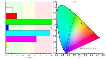 LG 32GN600-B Color Gamut ARGB Picture