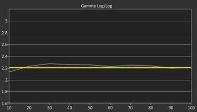 Samsung J6200 Pre Gamma Curve Picture