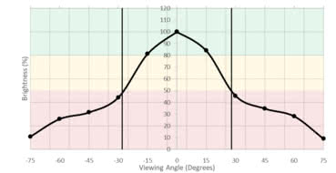 Sceptre C325W Vertical Brightness Picture