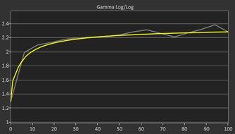 HP OMEN 27i Pre Gamma Curve Picture