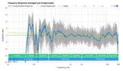 Vizio SB3820-C6 Frequency Response