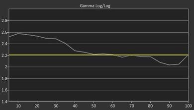 Samsung MU6290 Pre Gamma Curve Picture