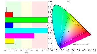 LG 48 C1 OLED Color Gamut ARGB Picture