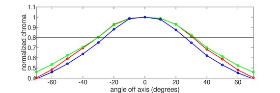 Mobile Pixels TRIO Horizontal Chroma Graph