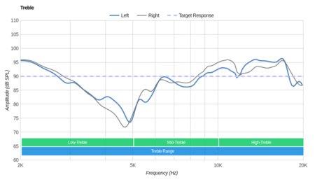 Parrot Zik 3/Zik 3.0 Wireless Treble