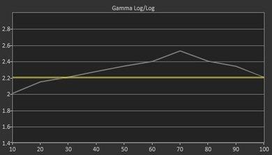 LG UF6800 Pre Gamma Curve Picture