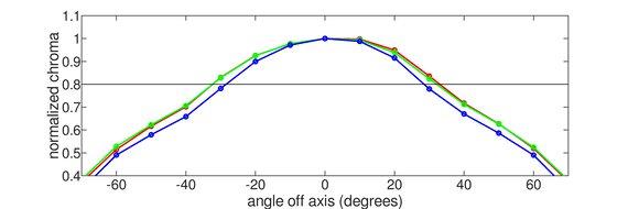 Lenovo Q27q-10 Vertical Chroma Graph