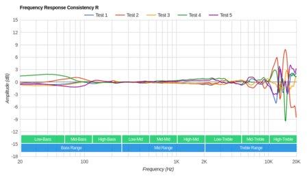 Philips SHP9500 Consistency R