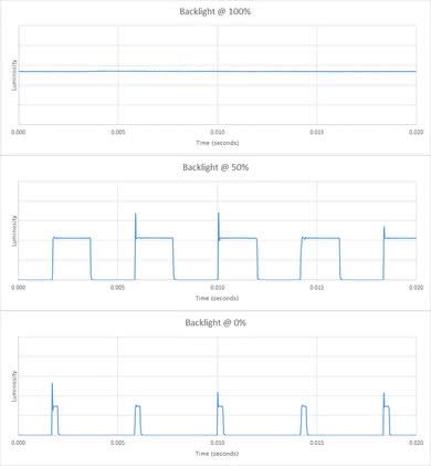 Samsung NU7300 Backlight chart