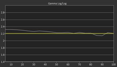 Hisense H9E Plus Pre Gamma Curve Picture