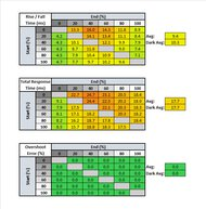 Acer Predator XB271HU Bmiprz Response Time Table