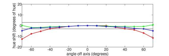 AOC CQ27G2 Horizontal Hue Graph