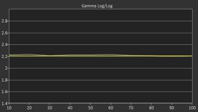 LG UH8500 Post Gamma Curve Picture