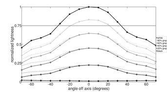 Acer Nitro VG271UP Pbmiipx Vertical Lightness Graph