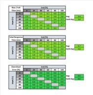 LG 27GP83B-B Response Time Table