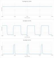 Hisense H6570F Backlight chart