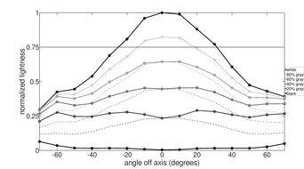 MSI Optix G27C4 Vertical Lightness Graph