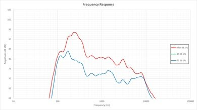 LG LF5500 Frequency Response Picture