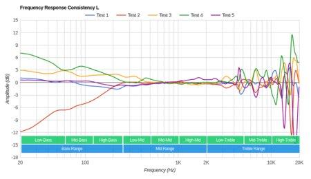 Sennheiser RS 165 RF Wireless Consistency L