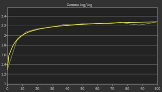 Samsung C34J791/CJ791 Post Gamma Curve Picture