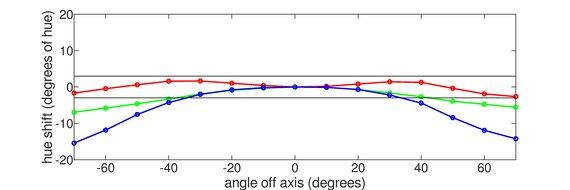 BenQ Zowie XL2540 Horizontal Hue Graph