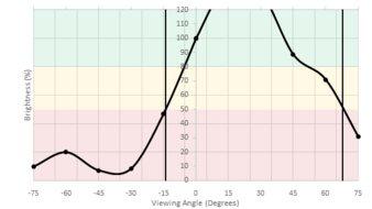 HP OMEN X 25f Vertical Brightness Picture