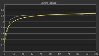 LG 38GN950-B Pre Gamma Curve Picture