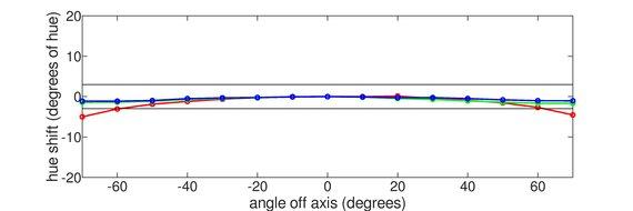 Philips Momentum 436M6VBPAB Horizontal Hue Graph
