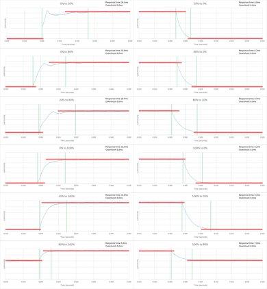Sony X810C Response Time Chart