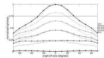 Samsung T55 Horizontal Lightness Graph