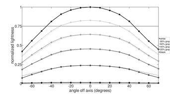 Dell UltraSharp U2520D Horizontal Lightness Graph