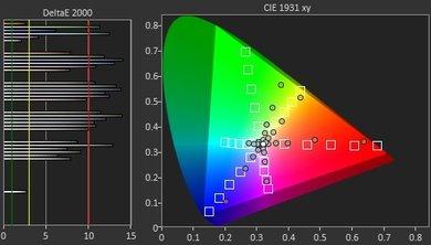 Vizio P Series 2017 Color Gamut DCI-P3 Picture