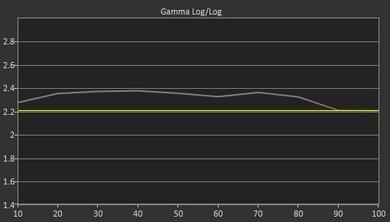 Sony W630B Pre Gamma Curve Picture