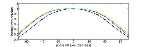 Acer Predator X27 Horizontal Chroma Graph
