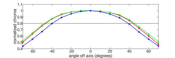 Acer Predator X27 bmiphzx Horizontal Chroma Graph