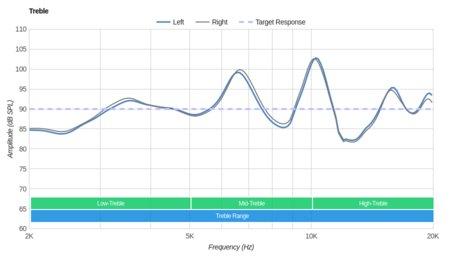 MEE audio M9B Wireless Treble
