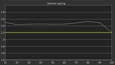 LG UH5500 Pre Gamma Curve Picture