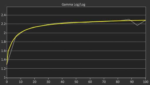 Dell U2518D Post Gamma Curve Picture