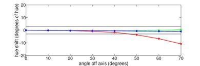 LG UK7700 Hue Graph