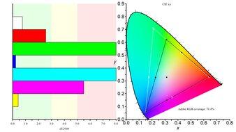 Samsung C27RG5 Color Gamut ARGB Picture