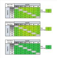 ASUS ROG Strix XG279Q Response Time Table